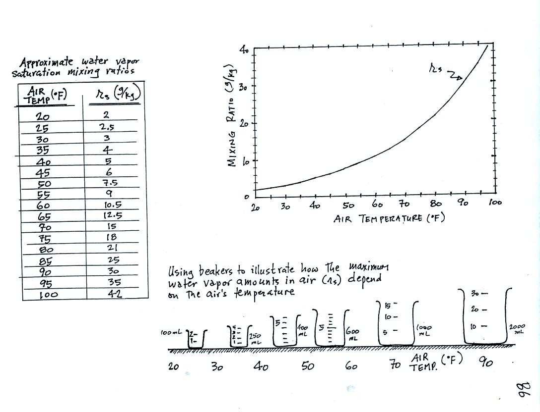 Mon oct 16 notes saturation mixing ratio values as a function of air temperature the data are listed in a table and plotted on a graph geenschuldenfo Choice Image