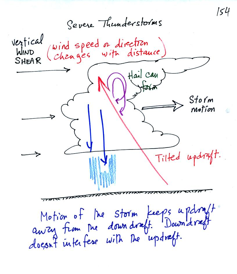 how to calculate vertical wind shear