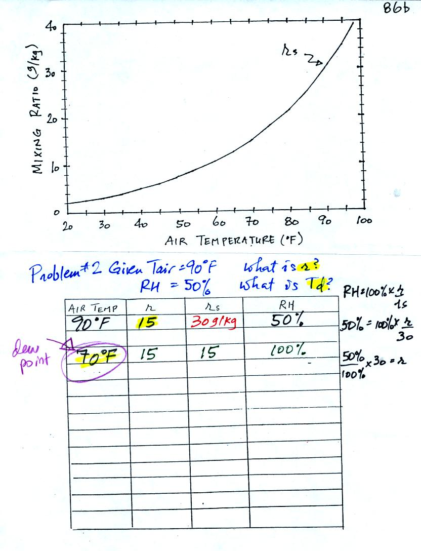 Tue Oct 17 notes – Relative Humidity Worksheet