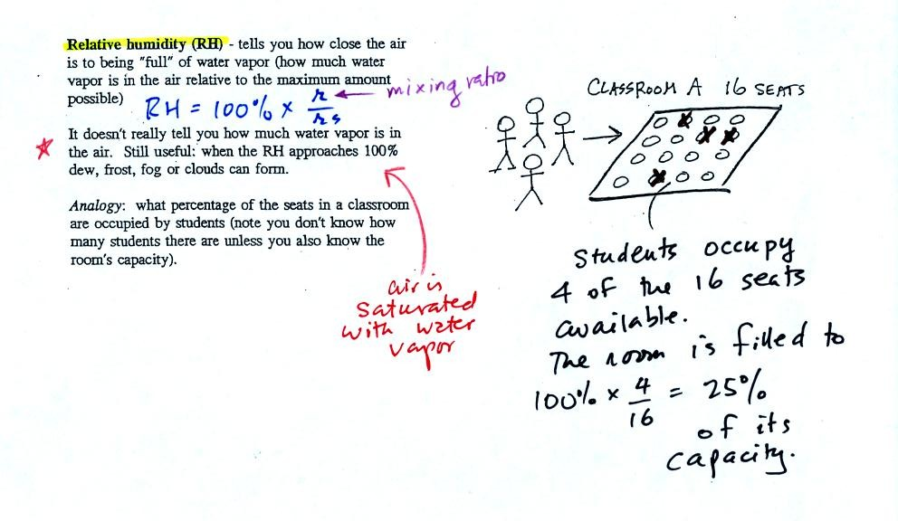Tue Oct 16 notes – Relative Humidity Worksheet