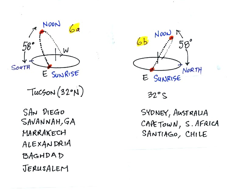 Sun Path Diagrams For The Equinoxes Summer And Winter Solstices