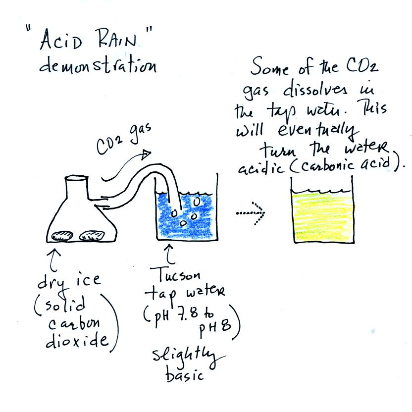 Acid Rain Demonstration