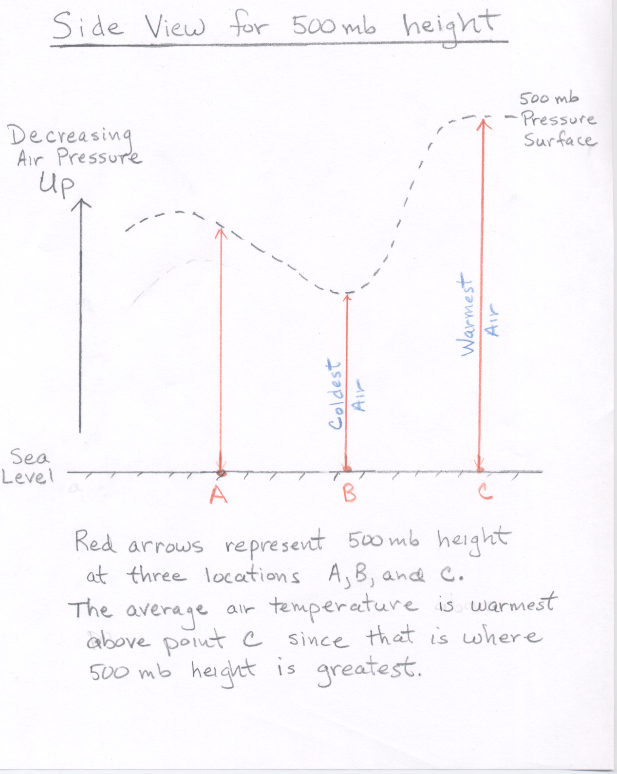 Atmo336 Spring 2010 Here Are Some Useful Diagrams To Help You With Measuring Your Windows We Briefly Review That Concept If Warm A Column Of Air It Expands Therefore Pressure Decreases More Slowly