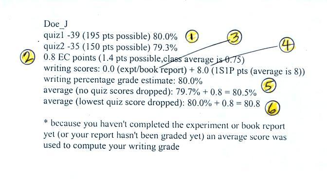 Midterm grading summary