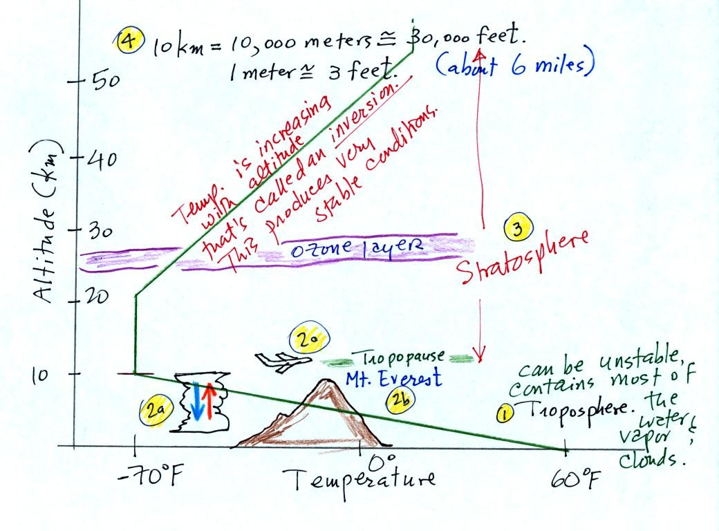 Changes In Air Temperature With Altitude - What is altitude