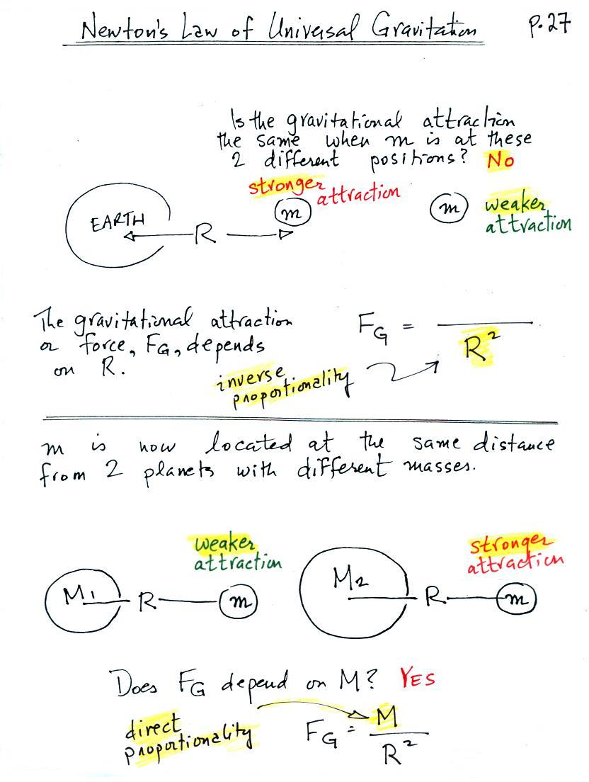 understanding the concept of newtons law of gravitational attraction Definition of newton's law of universal gravitation of newton's law of gravity was initially more in a doubling of the gravitational attraction.