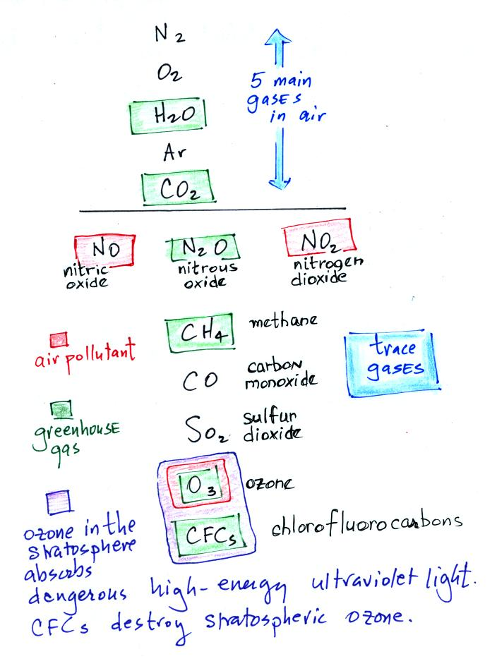 Lecture 2 Air Polllutants Pt1 Carbon Monoxide Ozone And