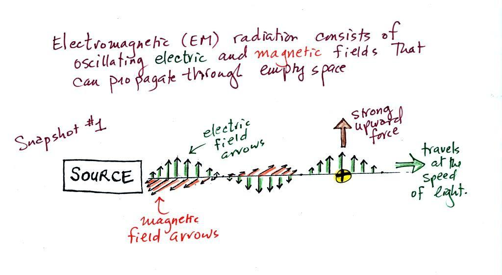Lecture 12 - Electromagnetic radiation Pt. 1