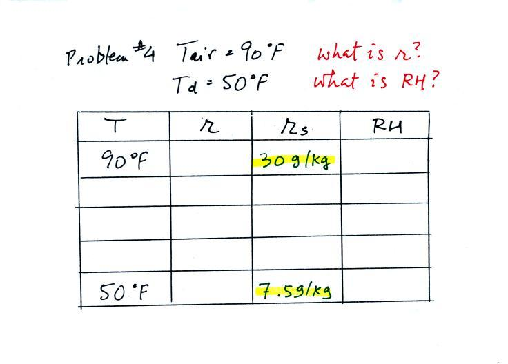 Lecture 20 Humidity example problems and applications – Relative Humidity Worksheet