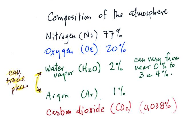 Lecture 1 - Composition of the atmosphere