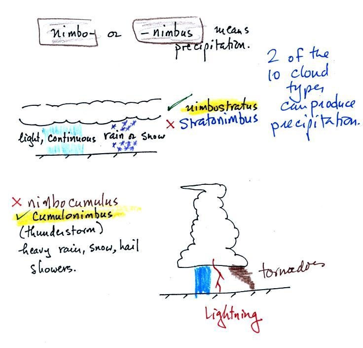 Admirable Lecture 22 Cloud Identification And Classification Wiring Digital Resources Sulfshebarightsorg