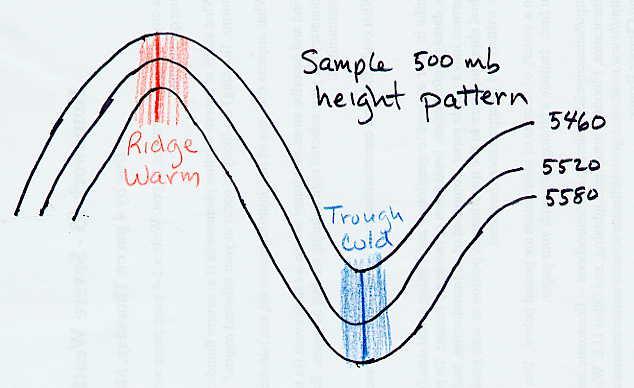 atmo336 fall 2012 oval pool diagram #15