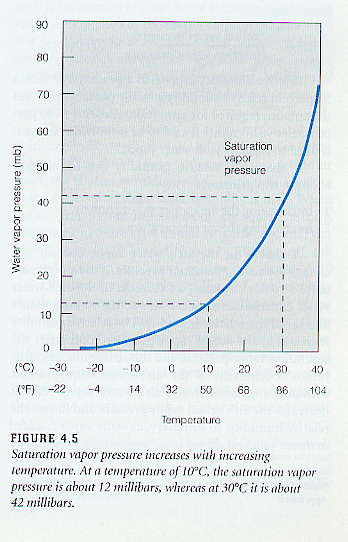 when does water vapor in air condense