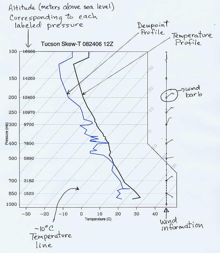 The Skew T Diagram
