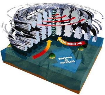 Hurricanes explained