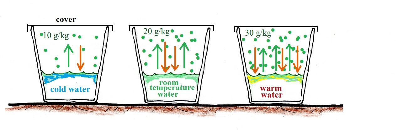 What Is Considered Room Temperature Water