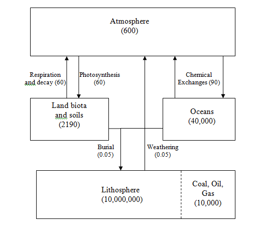 Atmo336 fall 2016 simplified preindustrial carbon budget diagram numbers associated with reservoirs are in units of petagrams 1015 grams of carbon stored ccuart Choice Image