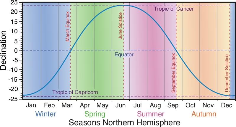 Atmo336 spring 2016 see declination and northern hemisphere seasons ccuart Images