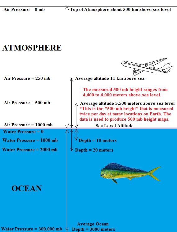 ATMO Fall - Sea level altitude