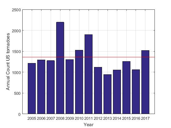tornado deaths per year - 560×420