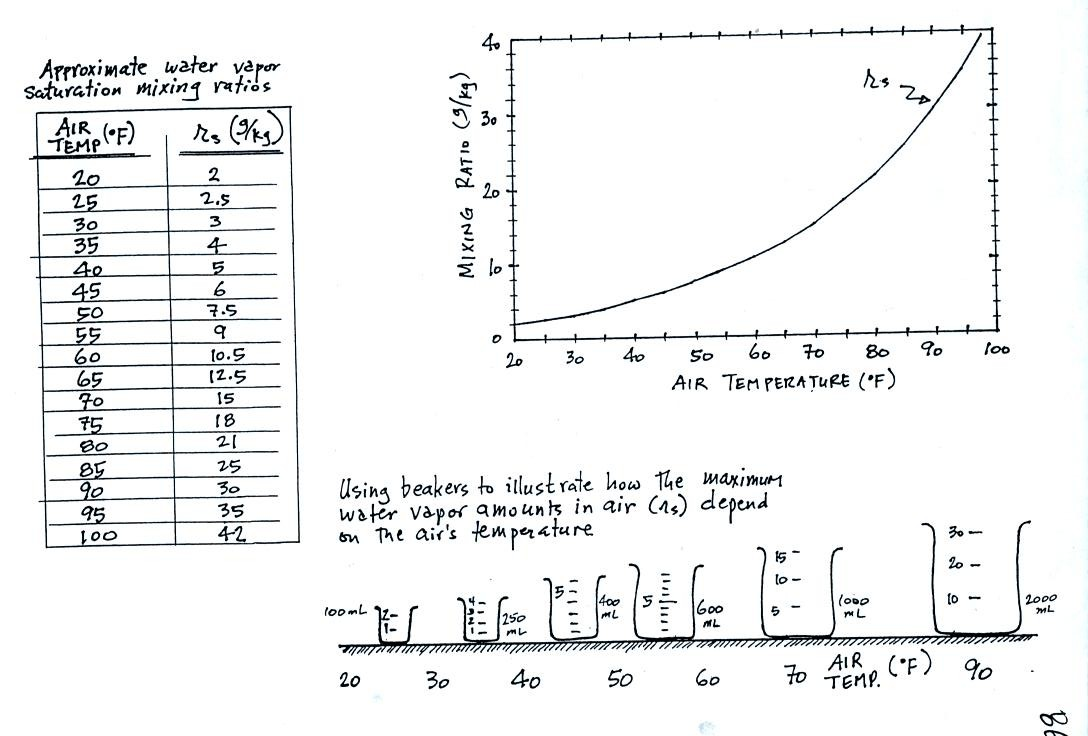 Mon mar 19 notes in you havent already done so you might read through the introduction to humidity variables found on the online notes geenschuldenfo Choice Image