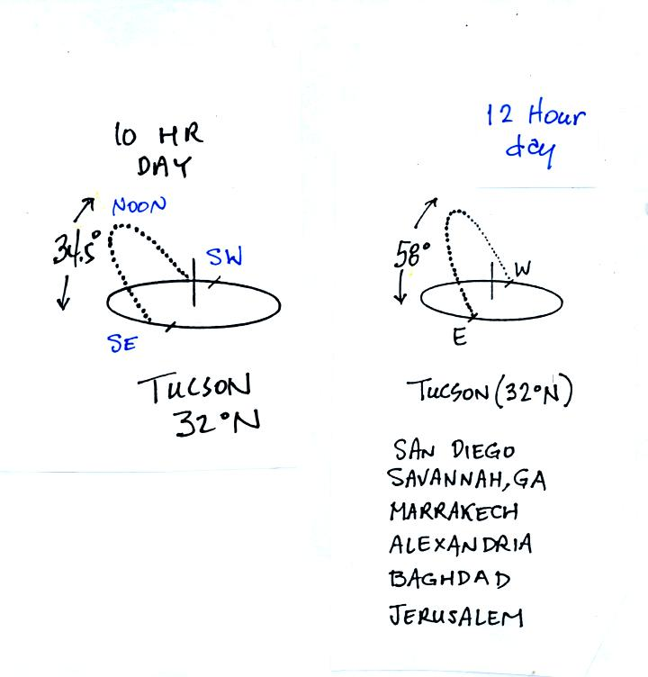 sun path diagrams for the equinoxes  summer and winter