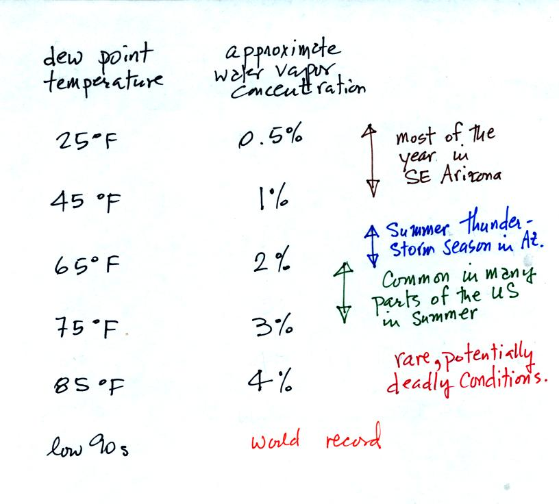 relationship between air temperature dew point and cloud formation