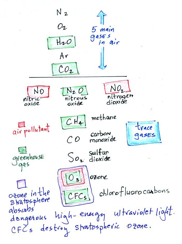 Lecture 2 Air Polllutants Pt1 Carbon Monoxide Ozone