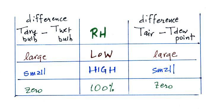 relationship between dewpoint and absolute humidity