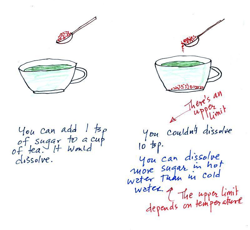 Dissolving Sugar in Tea The Sugar Dissolved in Tea