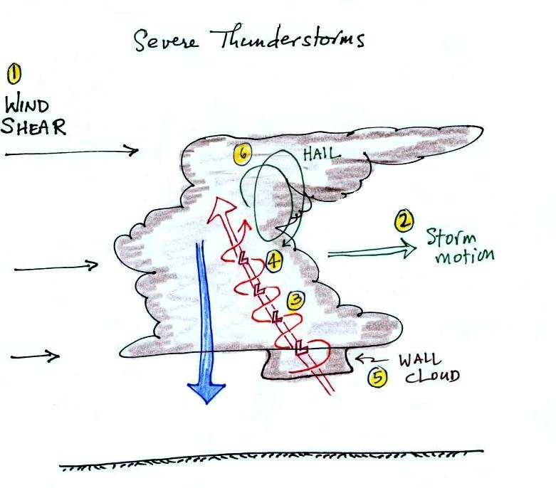 Lecture 31 Thunderstorms And Tornadoes