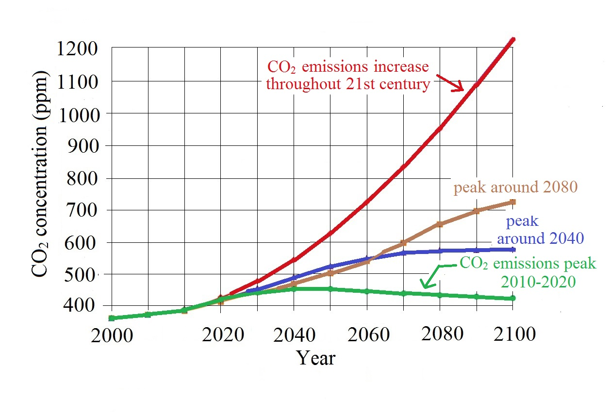 Carbon dioxide in the atmosphere the curve above at left is from a summary for policymakers report published by the intergovernmental panel on climate change in 2001 the complete pooptronica Gallery