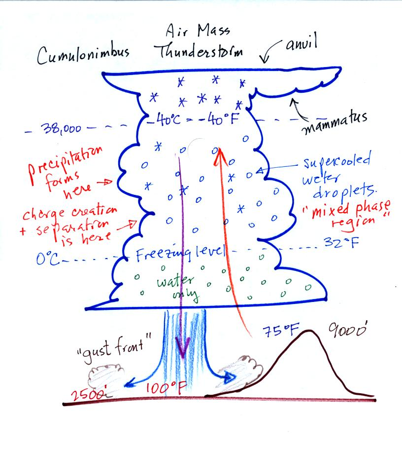 cloud formation and precipitation essay Any consensus summary on climate physics must spend more words  that  extensive deforestation often reduces cloud formation and rainfall,.