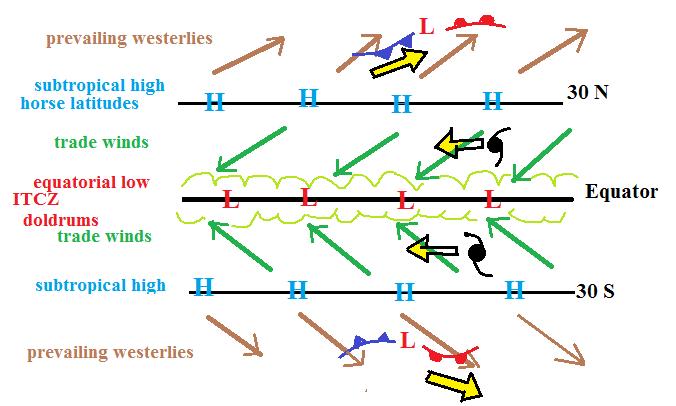 pressure belts of the world pdf