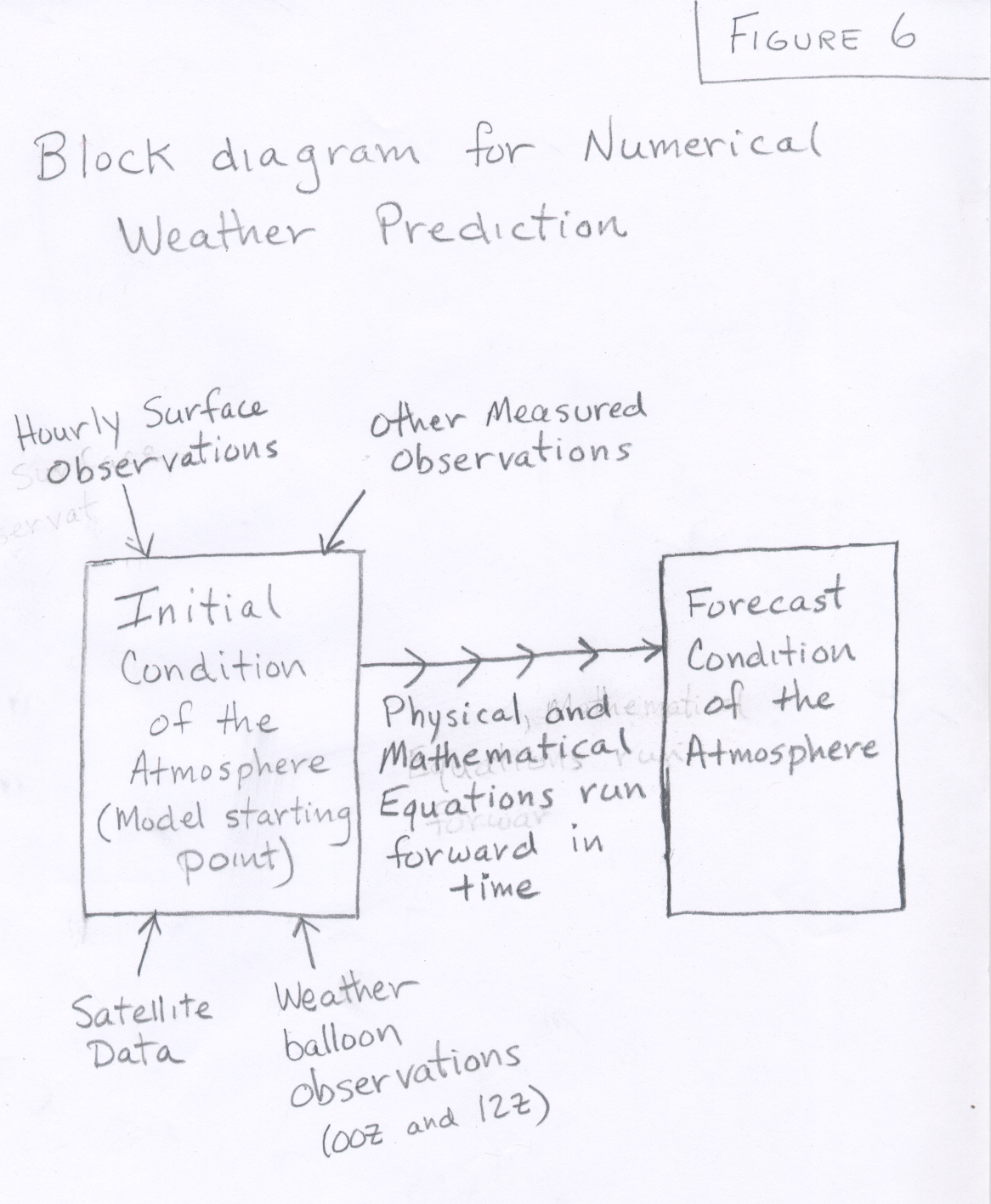 Index Of Students Courselinks Spring08 Atmo336s1 Courses Spring15 Block Diagram Equations Fig6 1022