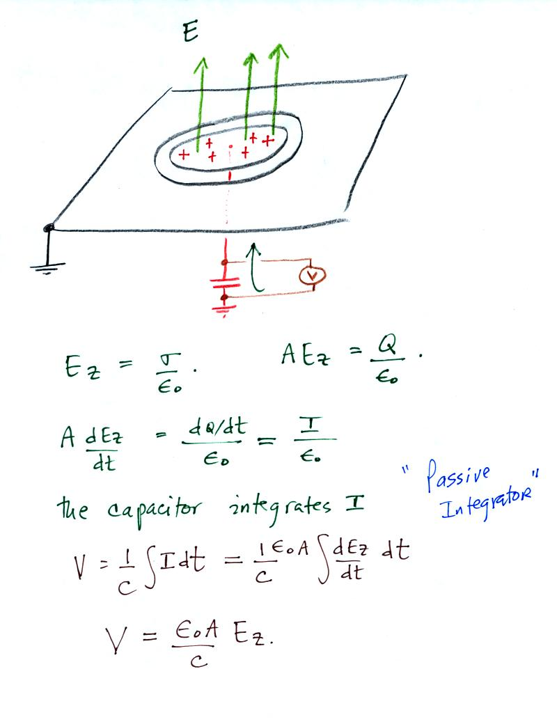 Tue Jan 25 2011 Plates Can Short Circuit Electrical Eference This Current Is Proportional To The Time Derivative Of Electric Field Integrating Gives An Output Signal That E