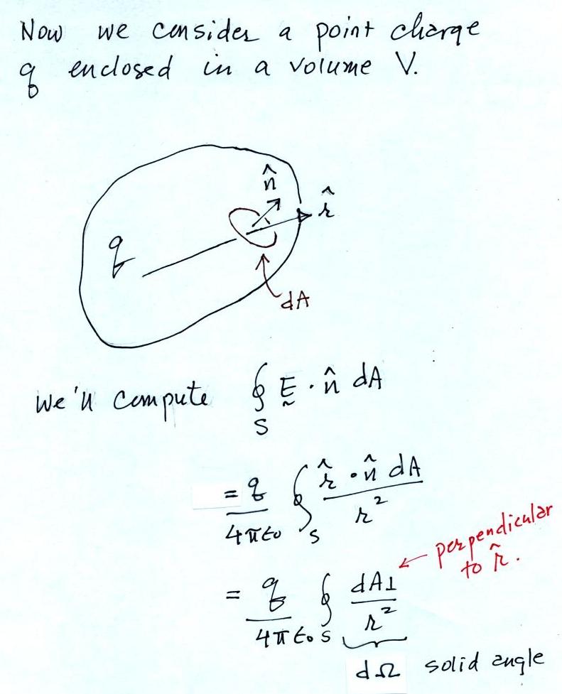 Gauss law of electrostatics