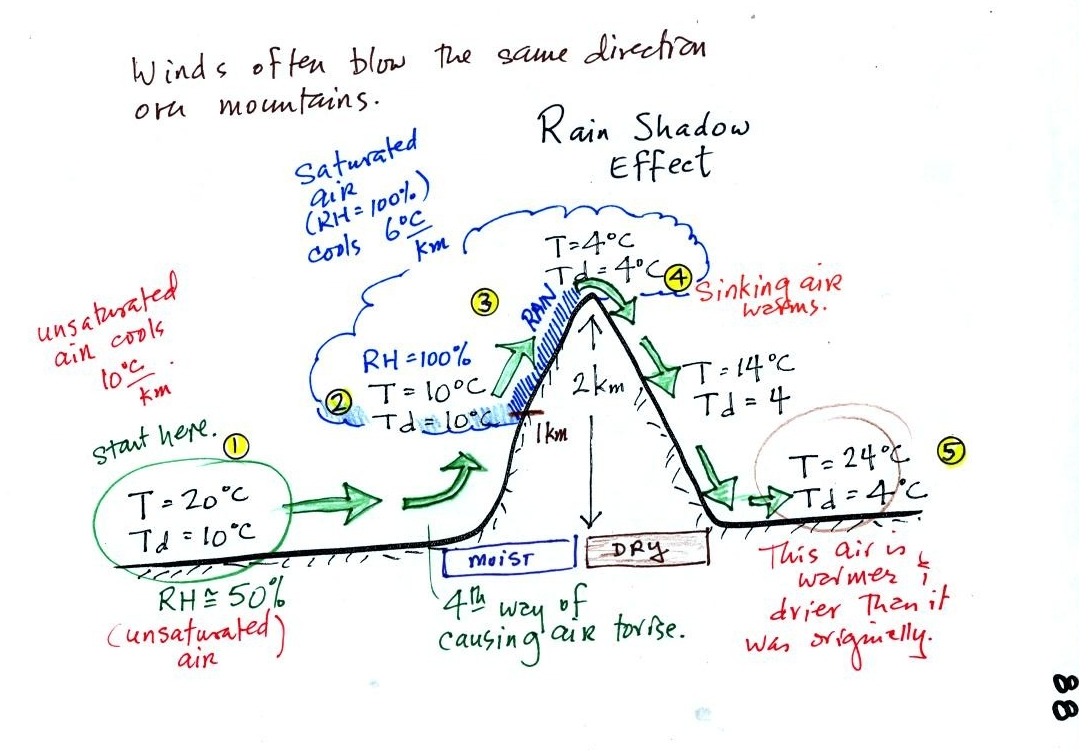 Rain Shadow Effect Worksheet - The Best and Most Comprehensive ...