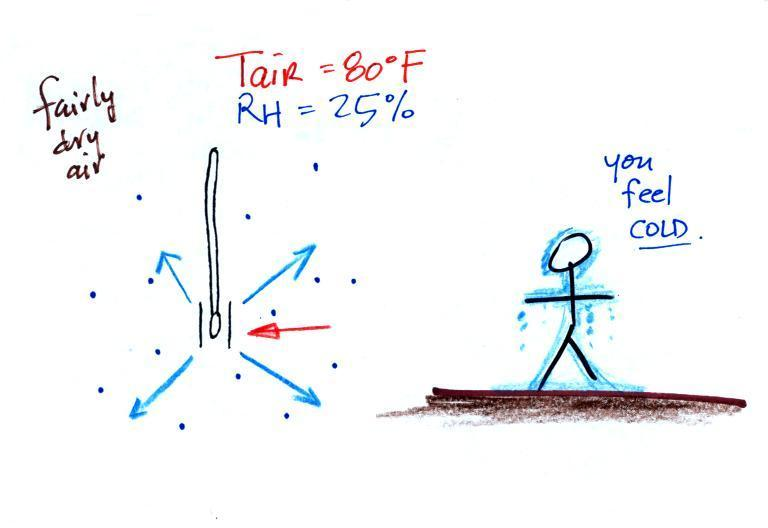 Fri mar 23 notes - Swimming pool evaporation rate calculator ...