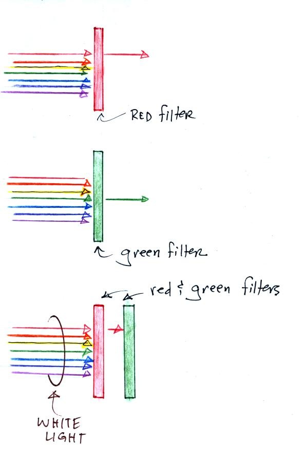 A Red Filter Will Only Let Red Light Through (the Other Colors Are  Absorbed), A Green Filter Transmits Only Green Light. When You Put The Red  And Green ...