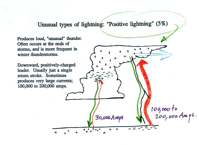 See this figure depicting a common cloud-to-ground lightning strike on the left and a positive cloud-to-ground lightning strike on the right.  sc 1 th 191 : why lighting occurs - azcodes.com