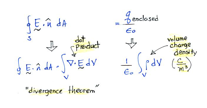 Lecture 3 - Review of electrostatics pt  1