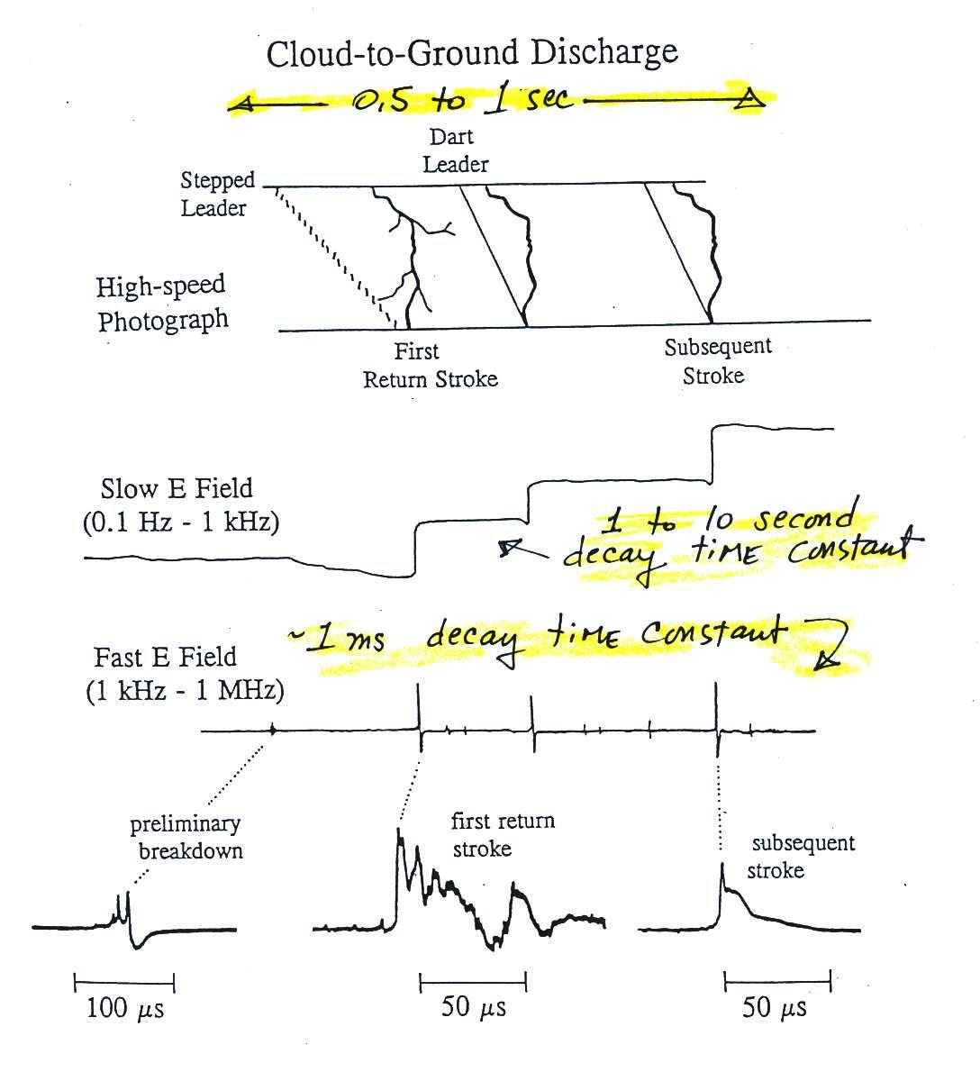 Lecture 5 Fast And Slow Electric Field Antennas Enhancement Circuit Current During Capacitor Discharge Are Shown Below Dont Worry About The Details On This Figure At Point Well Have A Detailed Look Processes That Occur Cloud To Ground Later