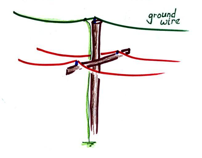 Nice Overhead Ground Wire Ideas - Electrical Circuit Diagram Ideas ...