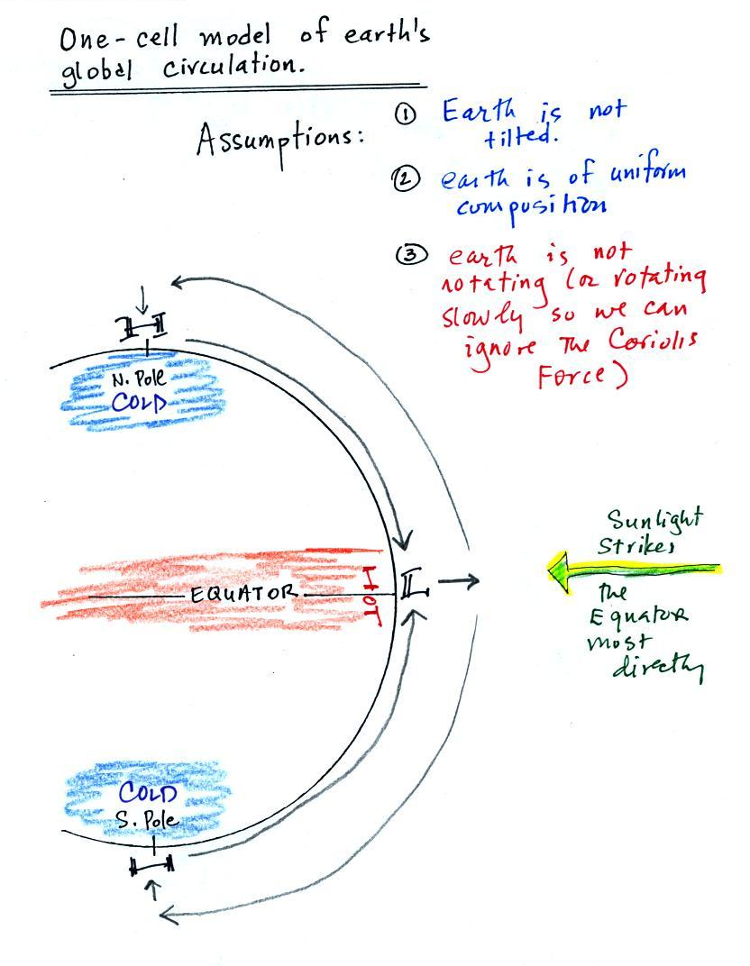lecture 28 1 and 3 cell models of earth\u0027s global scale circulation